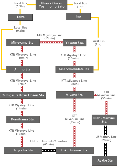 Transportation routes for Kyoto by the Sea